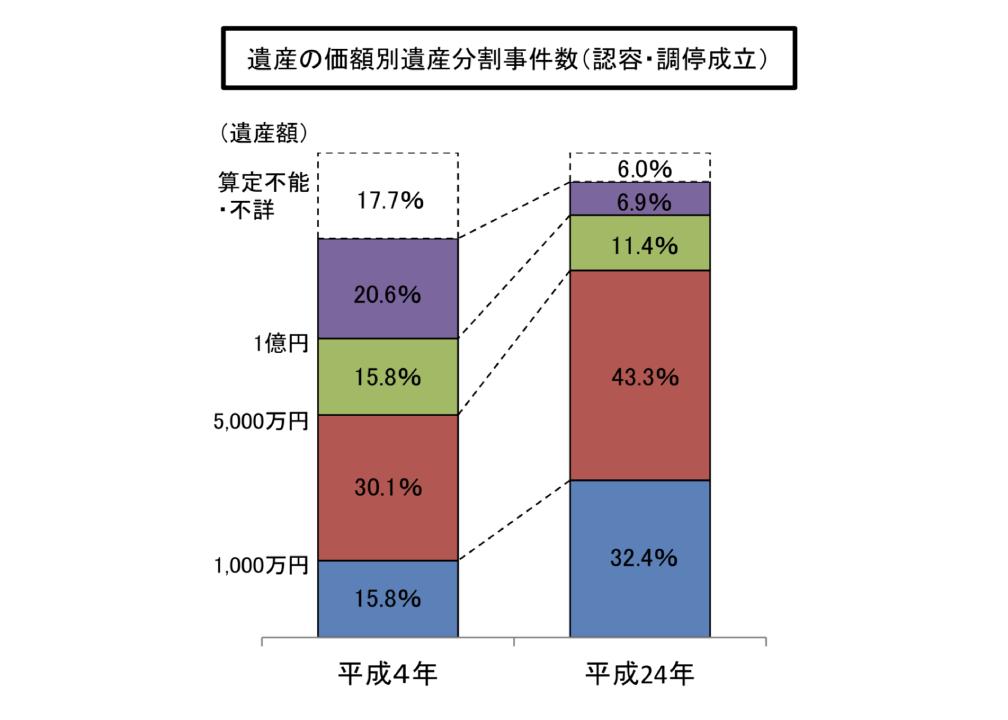 「相続に関する相談件数・遺産分割事件数の推移等」 (出典:総務省統計局)