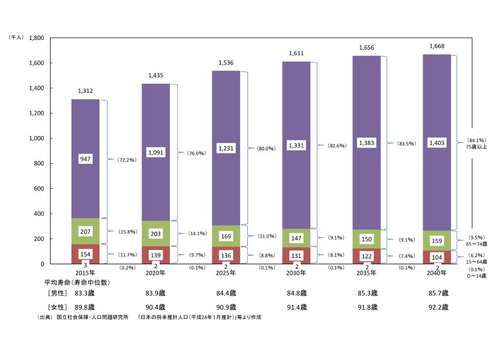 「死亡者数に占める高齢者の割合」 (出典:総務省統計局)